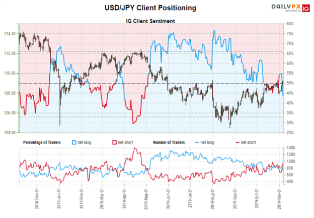 igcs, ig client sentiment index, igcs usd/jpy, usd/jpy rate chart, usd/jpy rate forecast, usd/jpy technical analysis