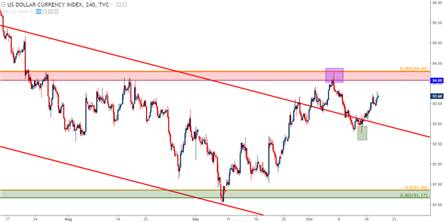 USD Stretches Towards Resistance: Yen, Aussie to Offer Opportunity