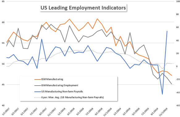 ISM Manufacturing Employment Chart