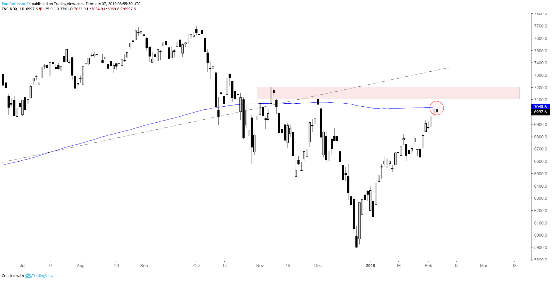 Technical Outlook for S&P 500, Dow Jones, and Nasdaq 100
