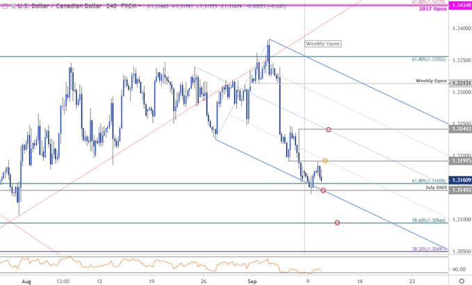 Canadian Dollar Price Chart - USD/CAD 240min - Loonie Trade Outlook - Technical Forecast - Canadian Dollar Price Chart: USD/CAD Breakdown Plummets Into Support