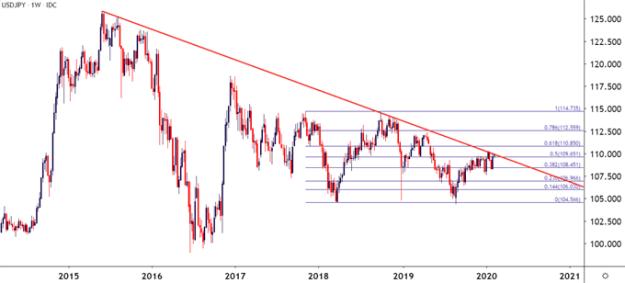 usdjpy us dollar to japanese yen price chart