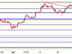 Gold Price Outlook: XAU Confluent Support
