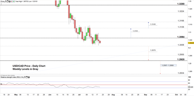 USD/CAD price daily chart 19-07-19 Zoomed in