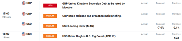 US Dollar Dips to Find Support, NZD/USD Surges - US Market Open