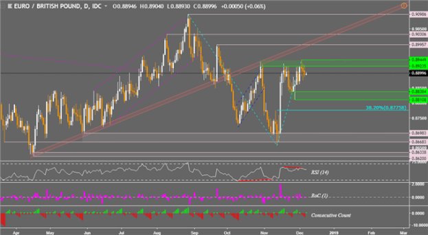 EUR/GBP Technical Analysis: Range Support May Come Under Fire Next