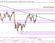 USD/JPY May Reverse as AUD/USD Follows Post US-China Trade Talks