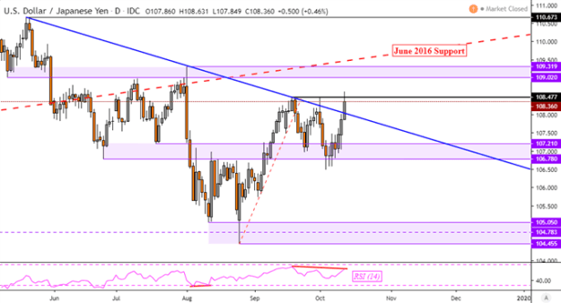 USD/JPY May Reverse as AUD/USD Follows Post US-China Trade Talks