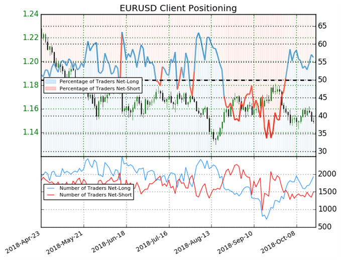EUR/USD: Weekly Long Positions Climb 10%