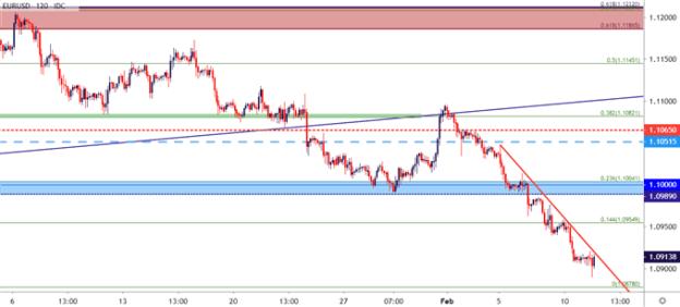 eurusd euro to us dollar price chart