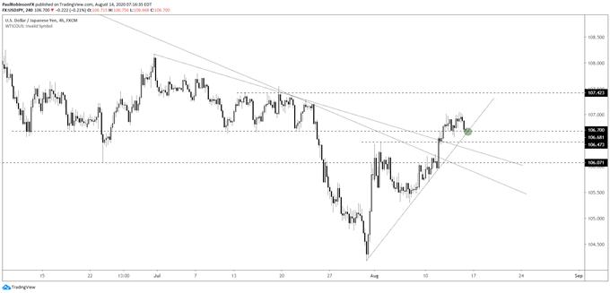 USD/JPY 4-hr chart