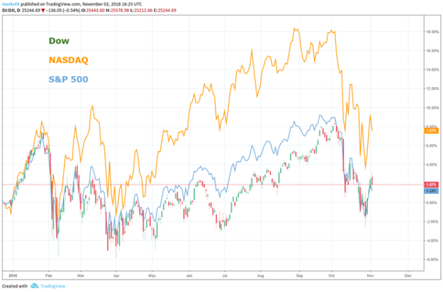 S&P 500 Looks to Midterms and Trade Wars, DAX and FTSE Elsewhere