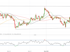 Range Trading to Persist in GBP/USD, EUR/GBP
