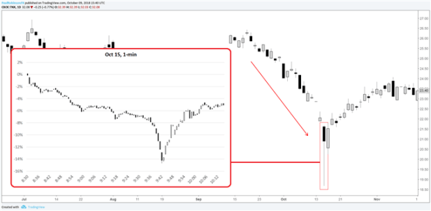 A Brief History of Major Financial Bubbles, Crises, and Flash-crashes