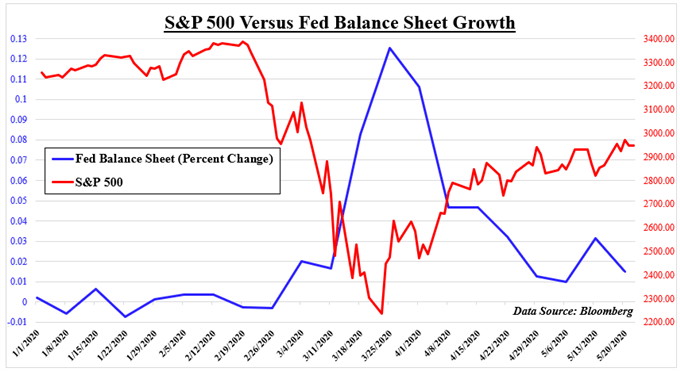 Fed balance sheet versus S&P 500