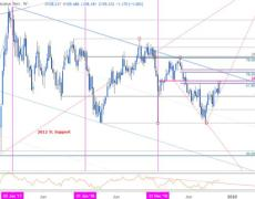 USD/JPY Surges to Yearly Open Resistance