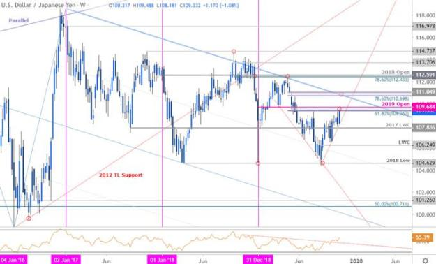 Japanese Yen Price Chart - USD/JPY Weekly - Trade Outlook - Technical Forecast