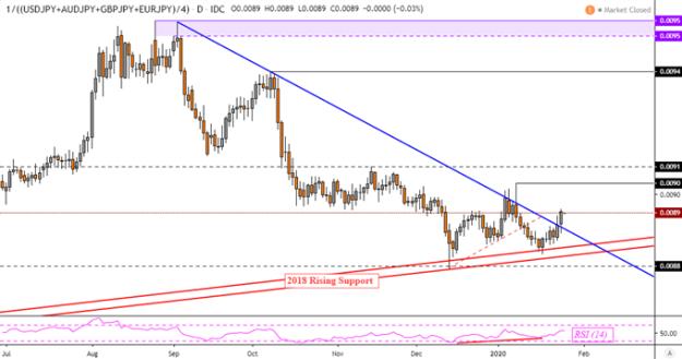 Japanese Yen, US Dollar May Gap Higher as Week Starts on Virus Fears