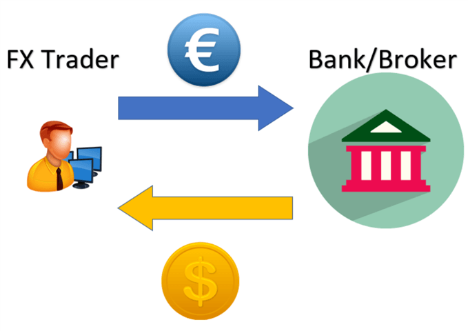 what is forex transaction example