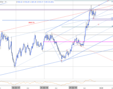 Gold Price Outlook: XAU/USD November Breakout Awaits
