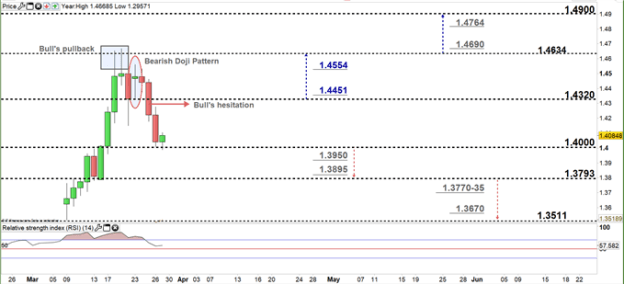 USDCAD daily price chart 27-03-20 Zoomed in