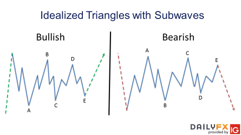What is a Triangle Pattern In Elliott Wave Theory and How do you Trade it?