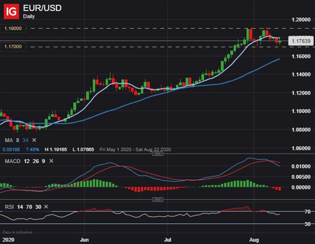 EURUSD EUR USD Price Chart Outlook Euro to US Dollar Technical Analysis