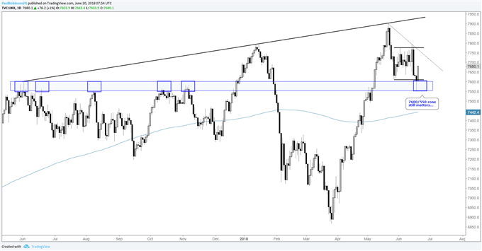 FTSE Technical Outlook: Lifting from Support Ahead of BoE