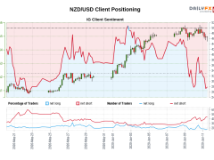 Our data shows traders are now at their least net-long NZD/USD since May 22 when NZD/USD traded near 0.61.