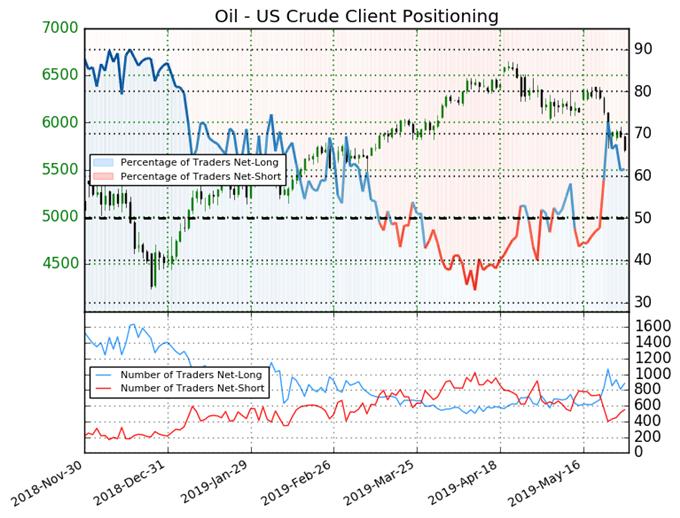 oil price, oil technical analysis, igcs, ig client sentiment index, igcs oil