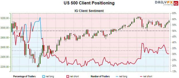 US 500 Client Positioning chart