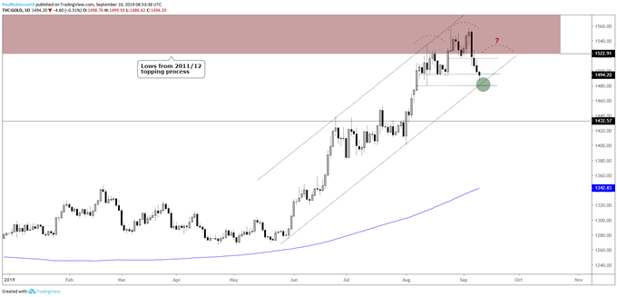 Gold Price and Silver Outlook: Will First Levels of Support Hold?