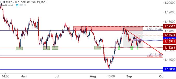 eurusd eur/usd four hour price chart