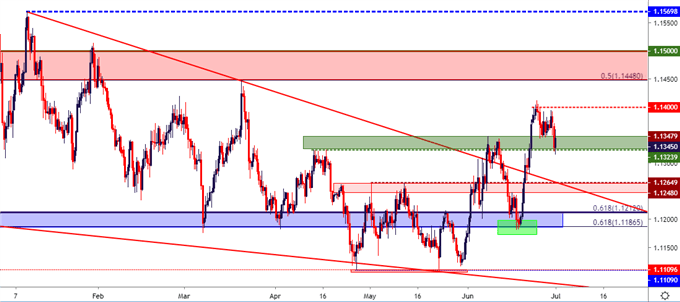 eurusd eur usd price chart