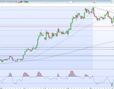 Gold Price Forecast - Chart Breakout Suggest Higher Prices Ahead