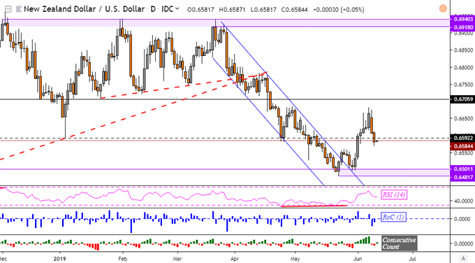 NZDUSD Drop Extends on Dollar Gains as GBPUSD Recovers on UK Wages