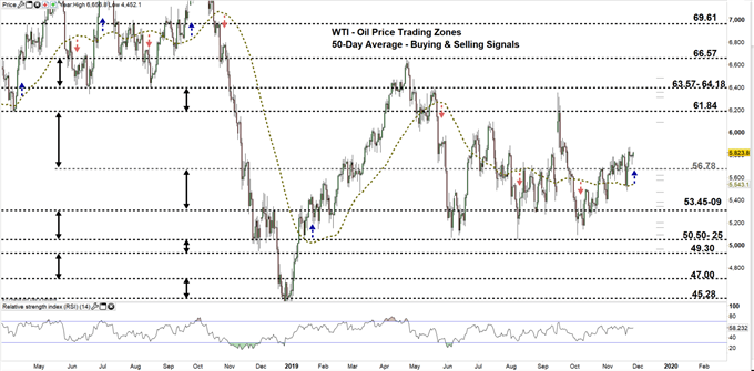 WTI daily price chart 26-11-19 Zoomed Out