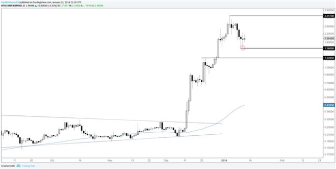 xrpusd daily log price chart