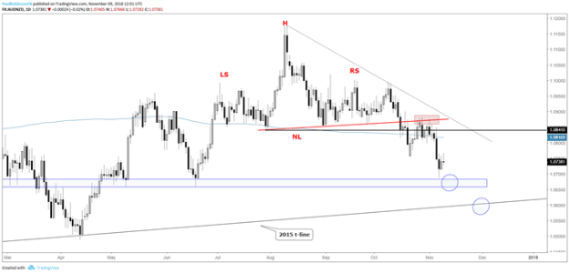 AUD/NZD daily chart, working towards target