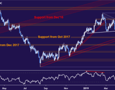 Gold Prices May Break Out as US GDP Data Shapes Fed Outlook