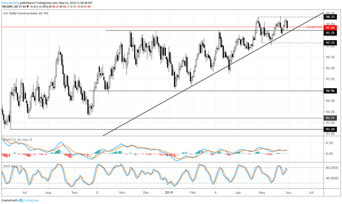 dxy cost forecast, dxy technical analysis, dxy cost chart, dxy chart, dxy price, usd cost forecast, usd technical analysis, usd cost chart, usd chart, usd price