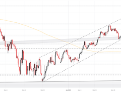 Nasdaq 100, FTSE 100 and ASX 200 Forecasts for the Week Ahead