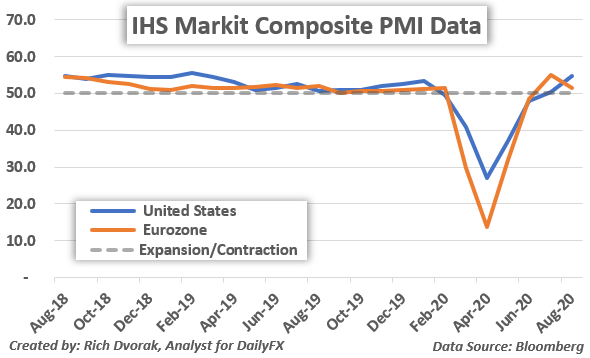 Markit PMI Chart of Historical Data August 2020