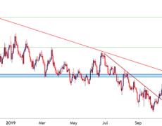 EUR/USD Resistance, EUR/JPY Support Bounce