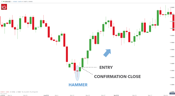 forex entry points based on candlestick patterns