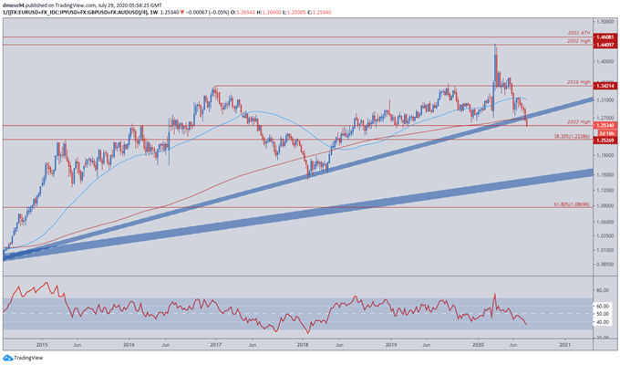 US Dollar Outlook: Long-Term USD Trends in Focus Ahead of FOMC