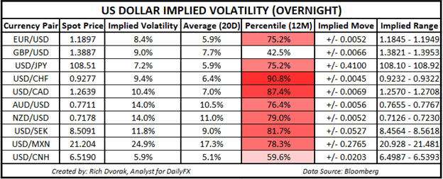 USD Price Chart Outlook US Dollar Implied Volatility Trading Ranges EURUSD USDCAD