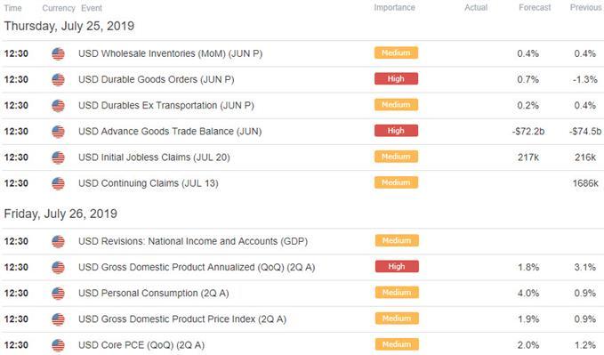 USD/CHF Economic Calendar - Key US / Swiss Franc Data Releases