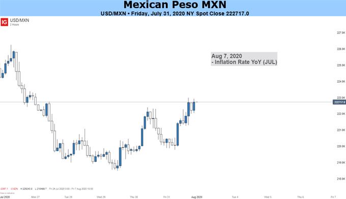 Peso Price Chart
