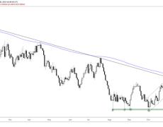 Australian Dollar Technical Forecast: Bearish AUD/USD, AUD/JPY